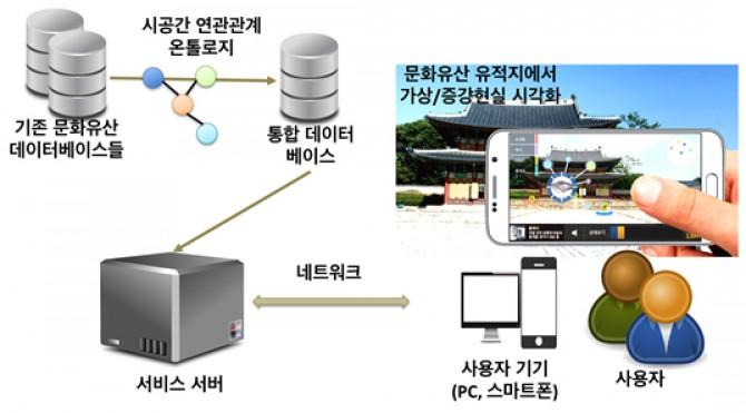 'K-컬쳐 타임머신' 개념도 - 한국과학기술원(KAIST) 제공